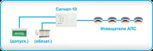 свето-звуковая система оповещения и управления эвакуацией