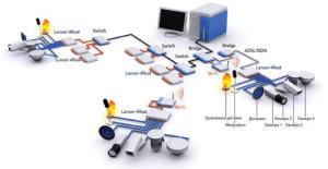 Cистема контроля и управления доступом под ключ