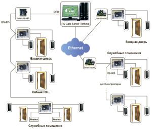 система контроля и управления доступом для офиса
