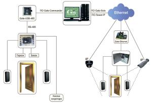 система контроля и управления доступом для небольшого офиса